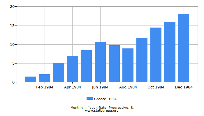 1984 Greece Progressive Inflation Rate