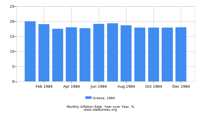 1984 Greece Inflation Rate: Year over Year