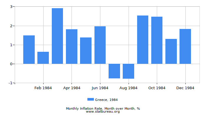 1984 Greece Inflation Rate: Month to Month