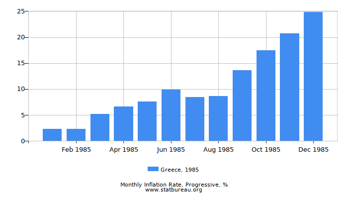 1985 Greece Progressive Inflation Rate