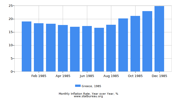 1985 Greece Inflation Rate: Year over Year