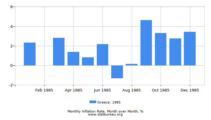 1985 Greece Inflation Rate: Month to Month