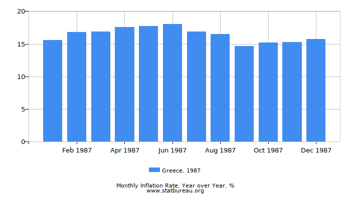1987 Greece Inflation Rate: Year over Year