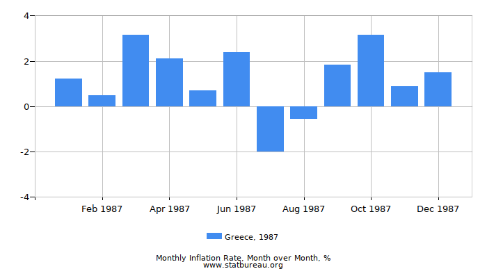 1987 Greece Inflation Rate: Month to Month