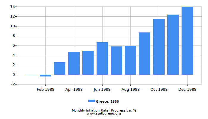 1988 Greece Progressive Inflation Rate
