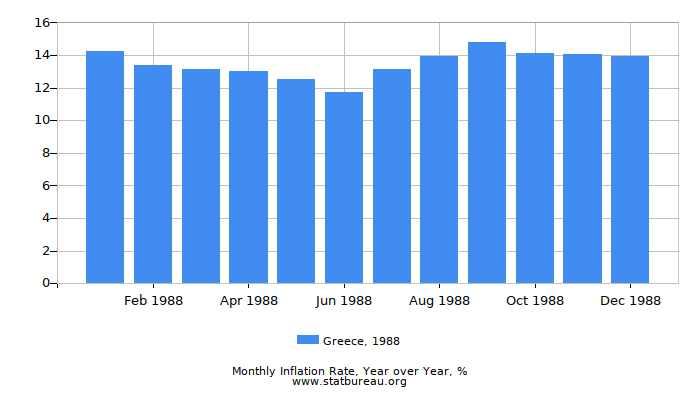 1988 Greece Inflation Rate: Year over Year