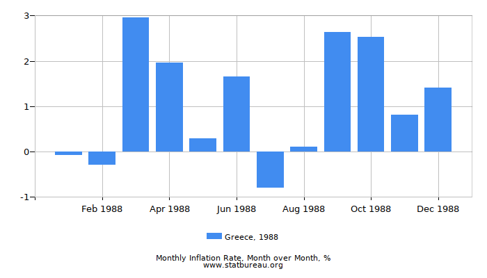 1988 Greece Inflation Rate: Month to Month