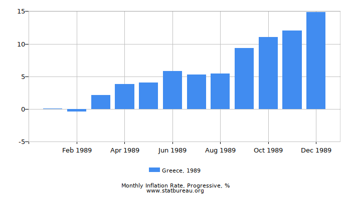 1989 Greece Progressive Inflation Rate