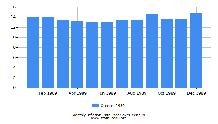 1989 Greece Inflation Rate: Year over Year