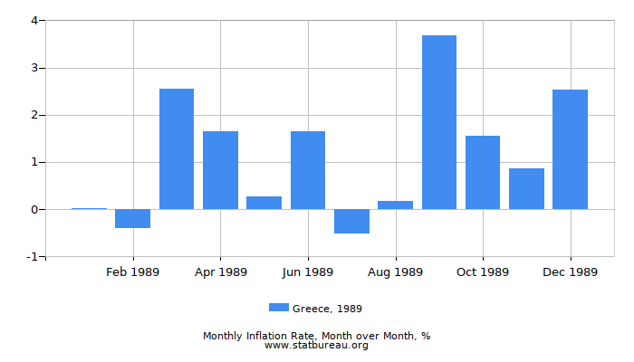 1989 Greece Inflation Rate: Month to Month