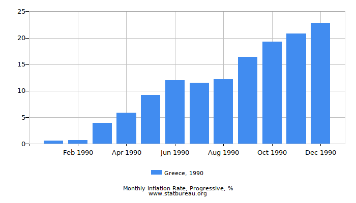 1990 Greece Progressive Inflation Rate