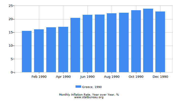1990 Greece Inflation Rate: Year over Year