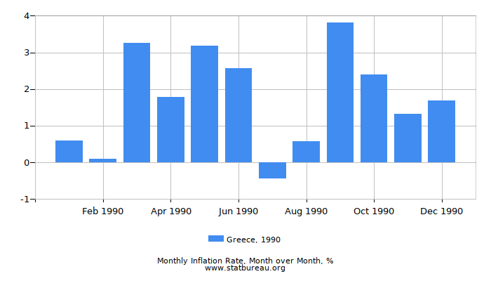1990 Greece Inflation Rate: Month to Month