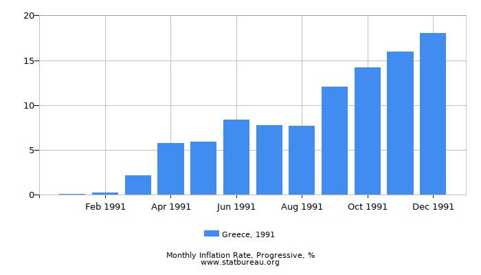 1991 Greece Progressive Inflation Rate
