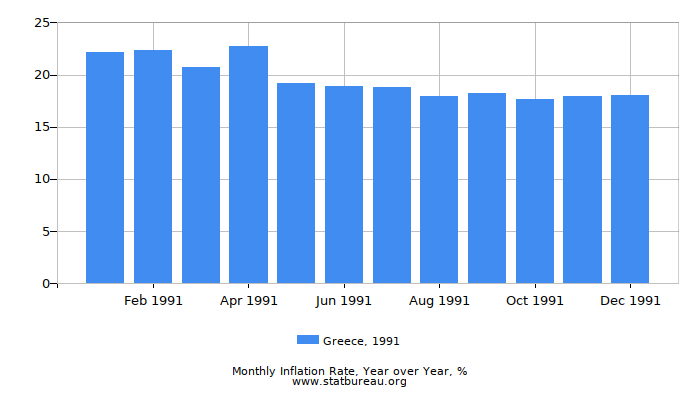 1991 Greece Inflation Rate: Year over Year