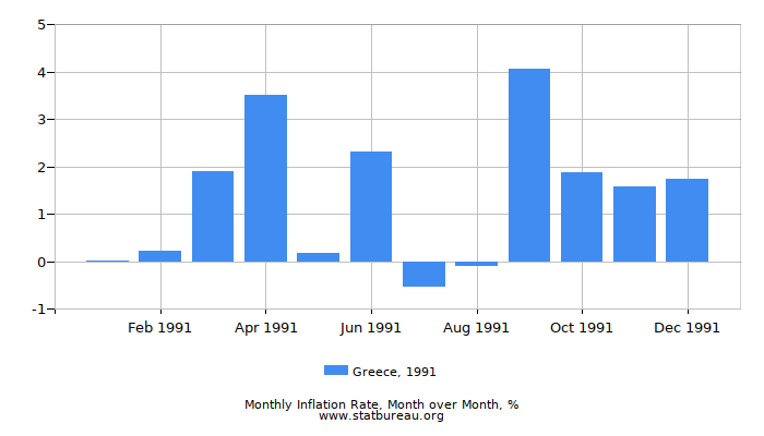 1991 Greece Inflation Rate: Month to Month