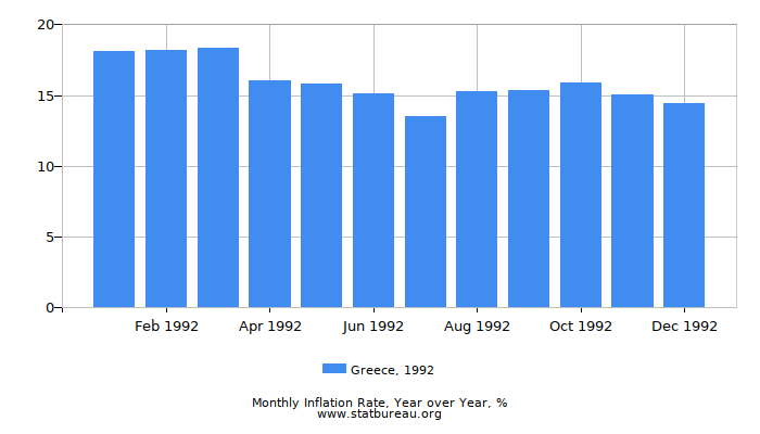 1992 Greece Inflation Rate: Year over Year