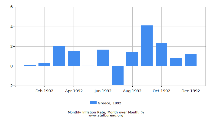 1992 Greece Inflation Rate: Month to Month