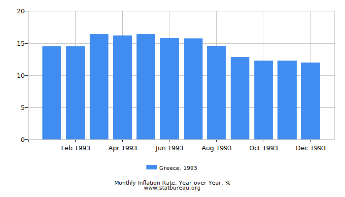 1993 Greece Inflation Rate: Year over Year