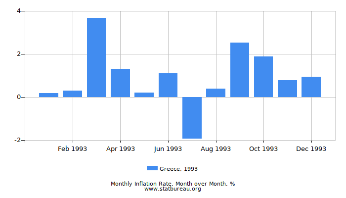 1993 Greece Inflation Rate: Month to Month