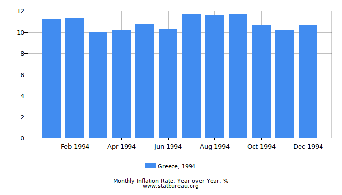1994 Greece Inflation Rate: Year over Year