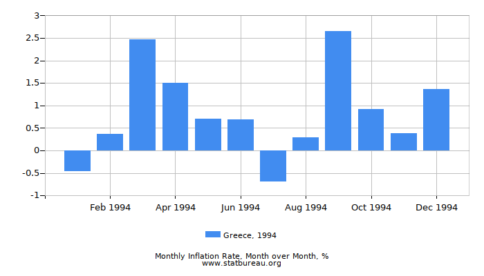 1994 Greece Inflation Rate: Month to Month