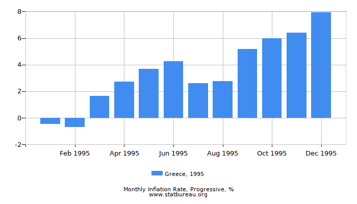 1995 Greece Progressive Inflation Rate