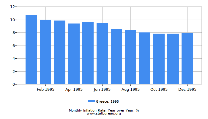 1995 Greece Inflation Rate: Year over Year