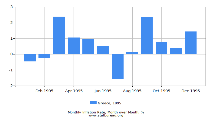 1995 Greece Inflation Rate: Month to Month