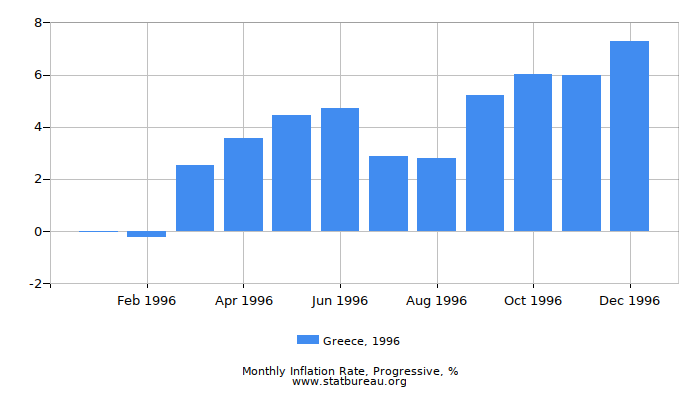 1996 Greece Progressive Inflation Rate