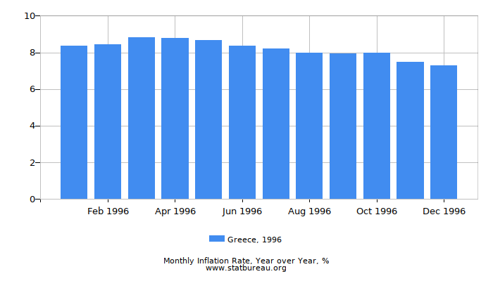 1996 Greece Inflation Rate: Year over Year
