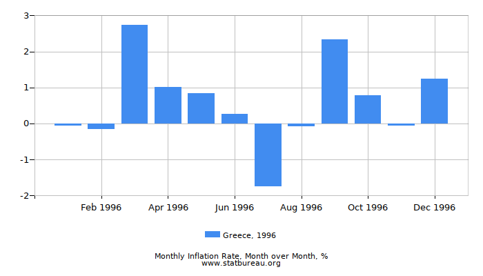 1996 Greece Inflation Rate: Month to Month