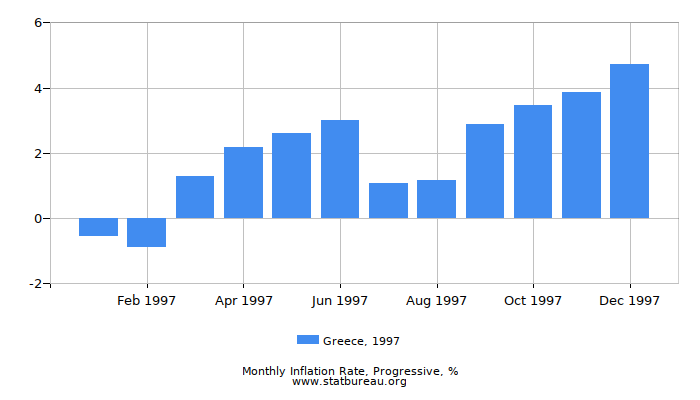 1997 Greece Progressive Inflation Rate