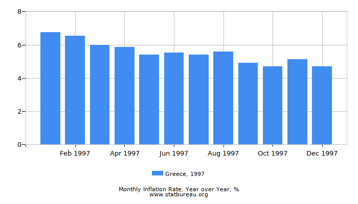 1997 Greece Inflation Rate: Year over Year