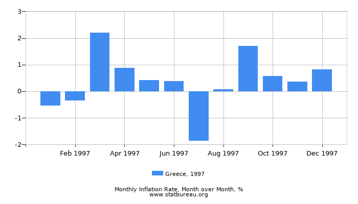 1997 Greece Inflation Rate: Month to Month