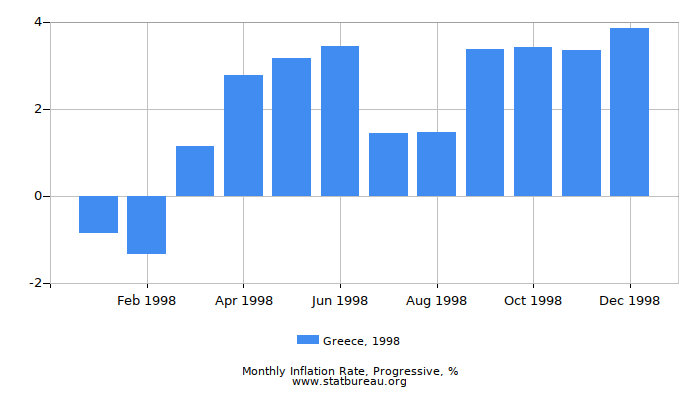 1998 Greece Progressive Inflation Rate