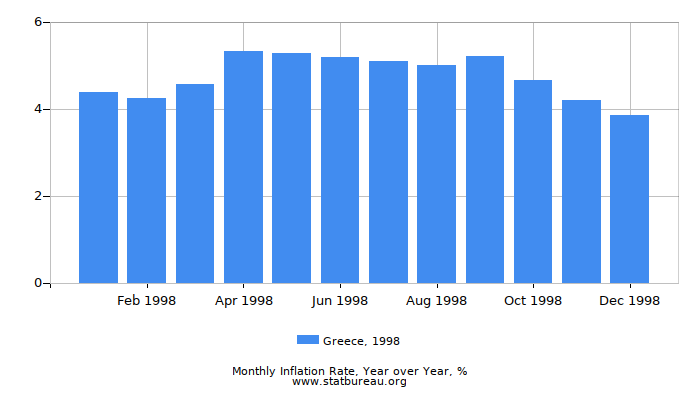 1998 Greece Inflation Rate: Year over Year