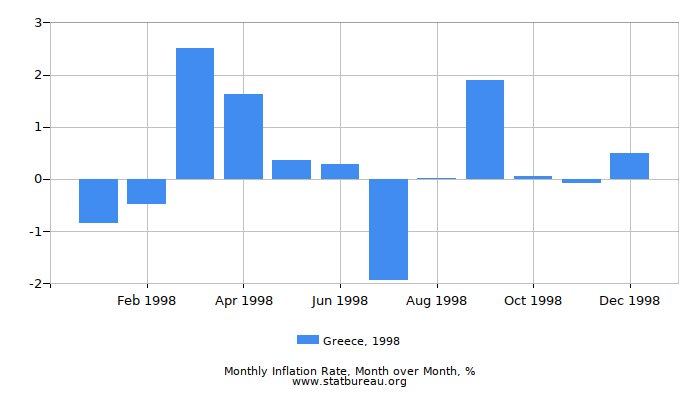 1998 Greece Inflation Rate: Month to Month
