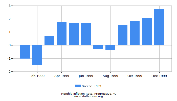 1999 Greece Progressive Inflation Rate