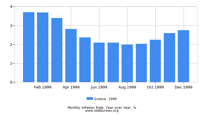 1999 Greece Inflation Rate: Year over Year