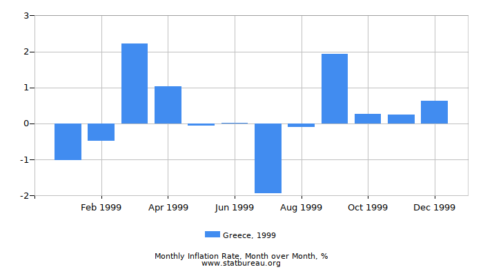 1999 Greece Inflation Rate: Month to Month