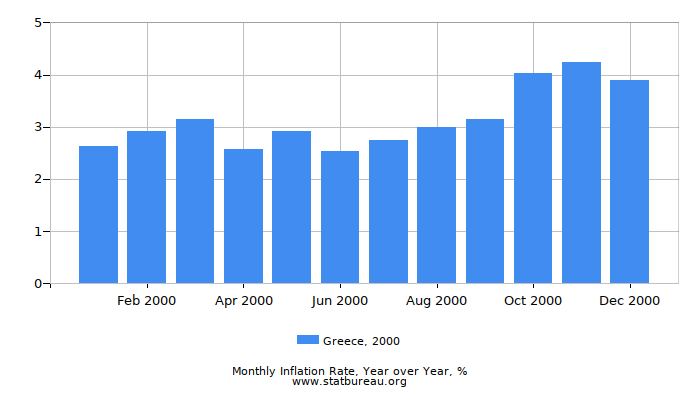 2000 Greece Inflation Rate: Year over Year