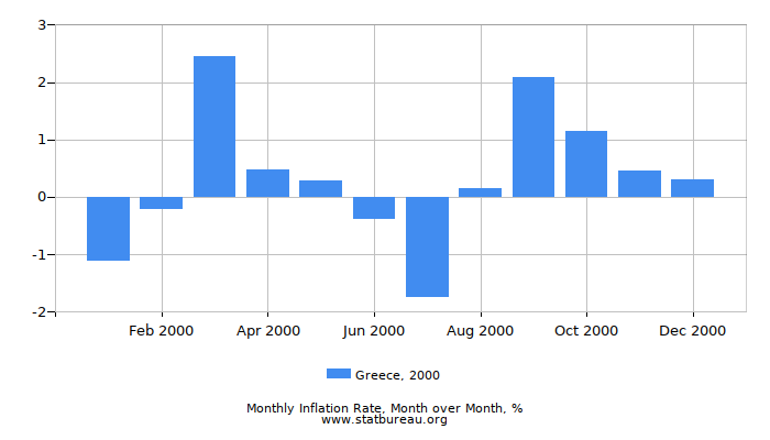 2000 Greece Inflation Rate: Month to Month
