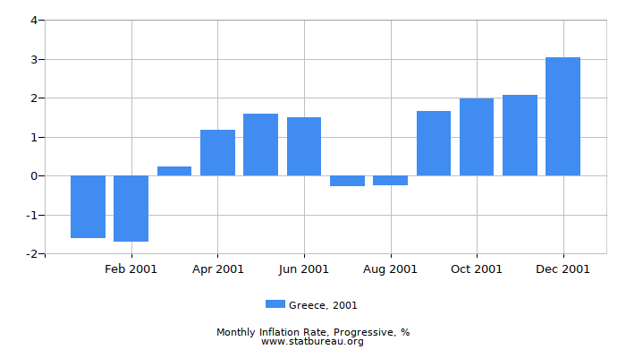 2001 Greece Progressive Inflation Rate
