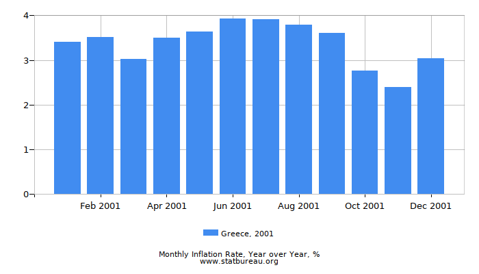 2001 Greece Inflation Rate: Year over Year