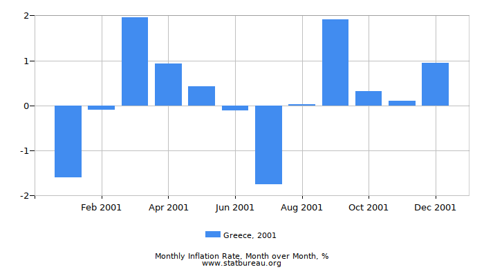 2001 Greece Inflation Rate: Month to Month