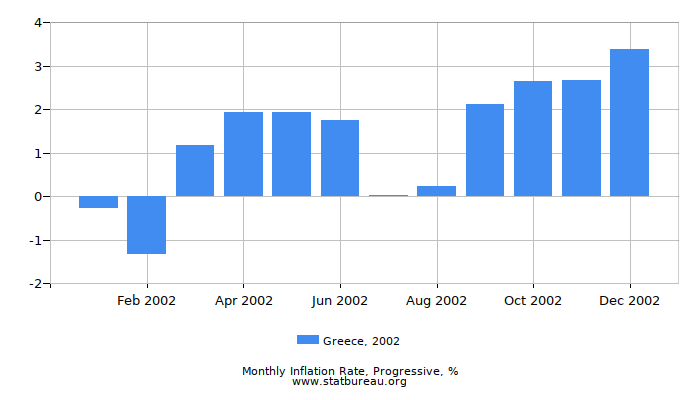 2002 Greece Progressive Inflation Rate