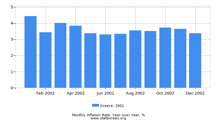 2002 Greece Inflation Rate: Year over Year