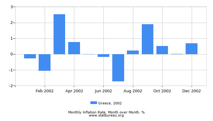 2002 Greece Inflation Rate: Month to Month