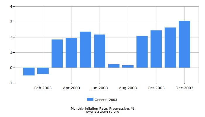 2003 Greece Progressive Inflation Rate